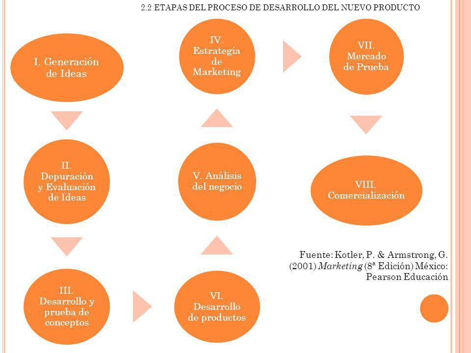 2.2 ETAPAS DEL PROCESO DE DESARROLLO DEL NUEVO PRODUCTO