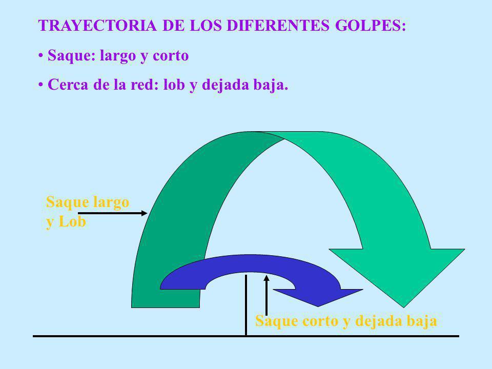 TRAYECTORIA DE LOS DIFERENTES GOLPES: