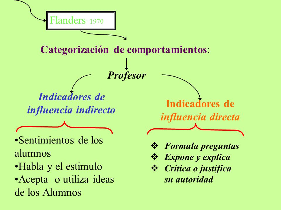 Categorización de comportamientos: