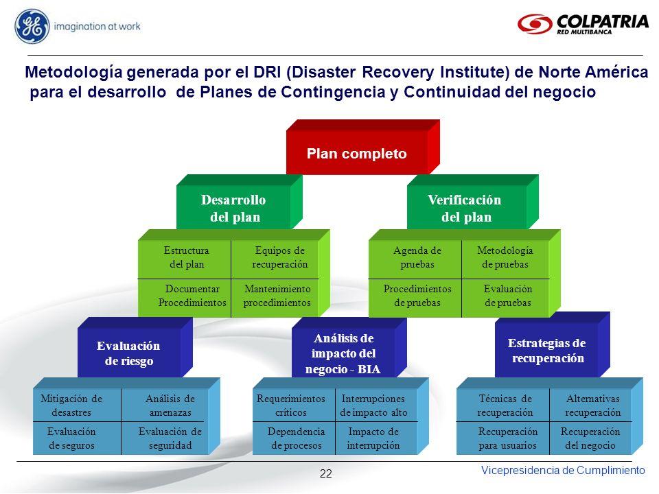 para el desarrollo de Planes de Contingencia y Continuidad del negocio