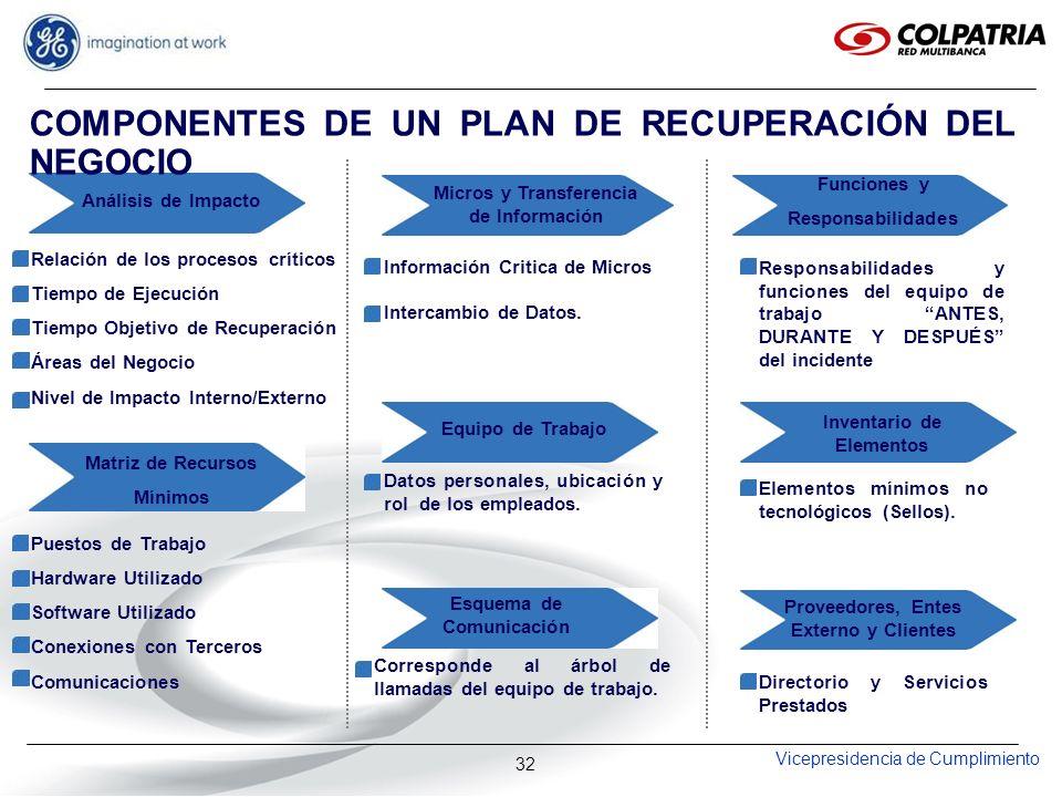 COMPONENTES DE UN PLAN DE RECUPERACIÓN DEL NEGOCIO