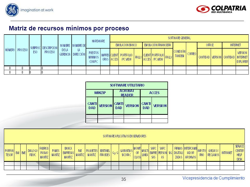 Matriz de recursos mínimos por proceso