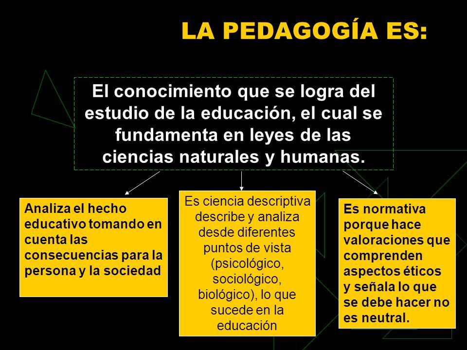 LA PEDAGOGÍA ES: El conocimiento que se logra del estudio de la educación, el cual se fundamenta en leyes de las ciencias naturales y humanas.