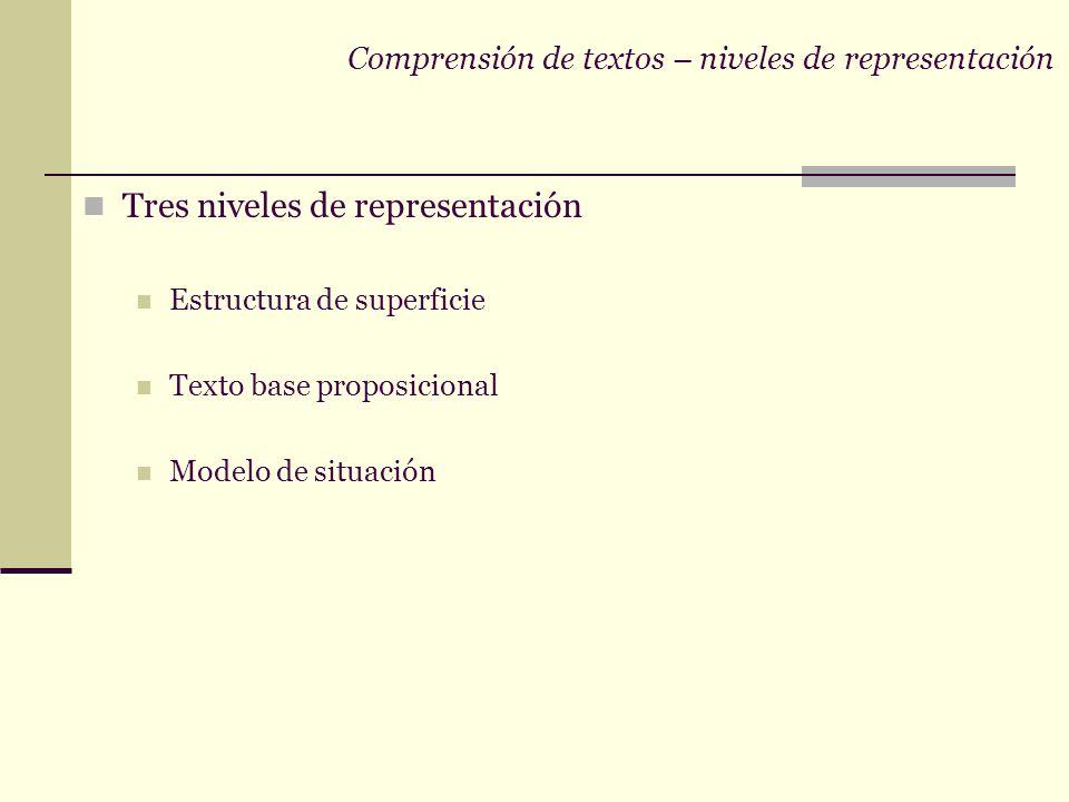 Comprensión de textos – niveles de representación