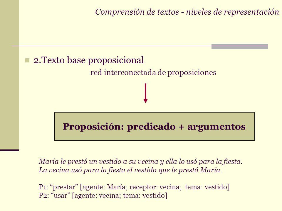 Comprensión de textos - niveles de representación