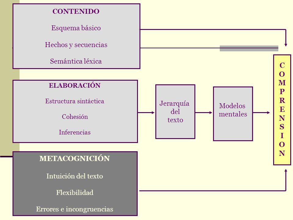 CONTENIDO Esquema básico Hechos y secuencias Semántica léxica