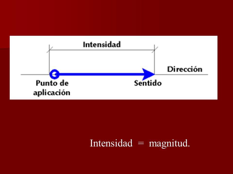 Intensidad = magnitud.