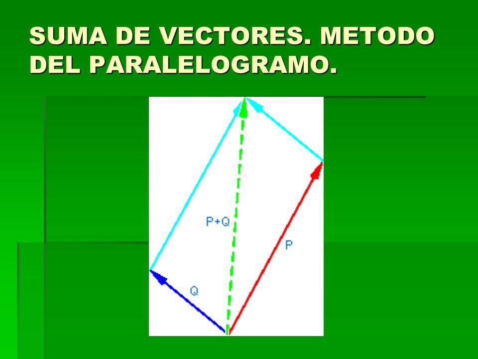 SUMA DE VECTORES. METODO DEL PARALELOGRAMO.