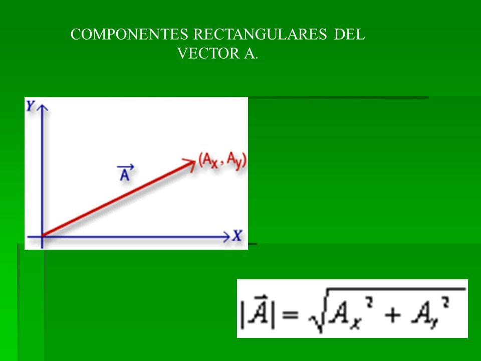 COMPONENTES RECTANGULARES DEL VECTOR A.