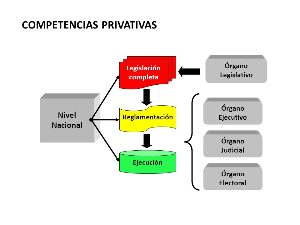 COMPETENCIAS PRIVATIVAS
