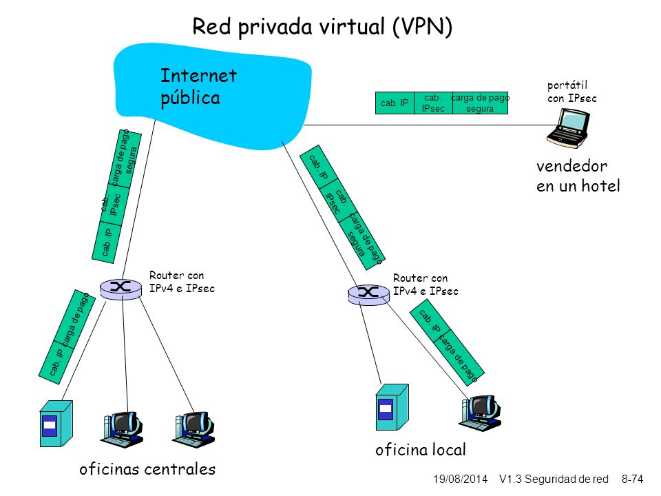 Cap tulo 8 seguridad de red ppt descargar for Oficina virtual sistema red