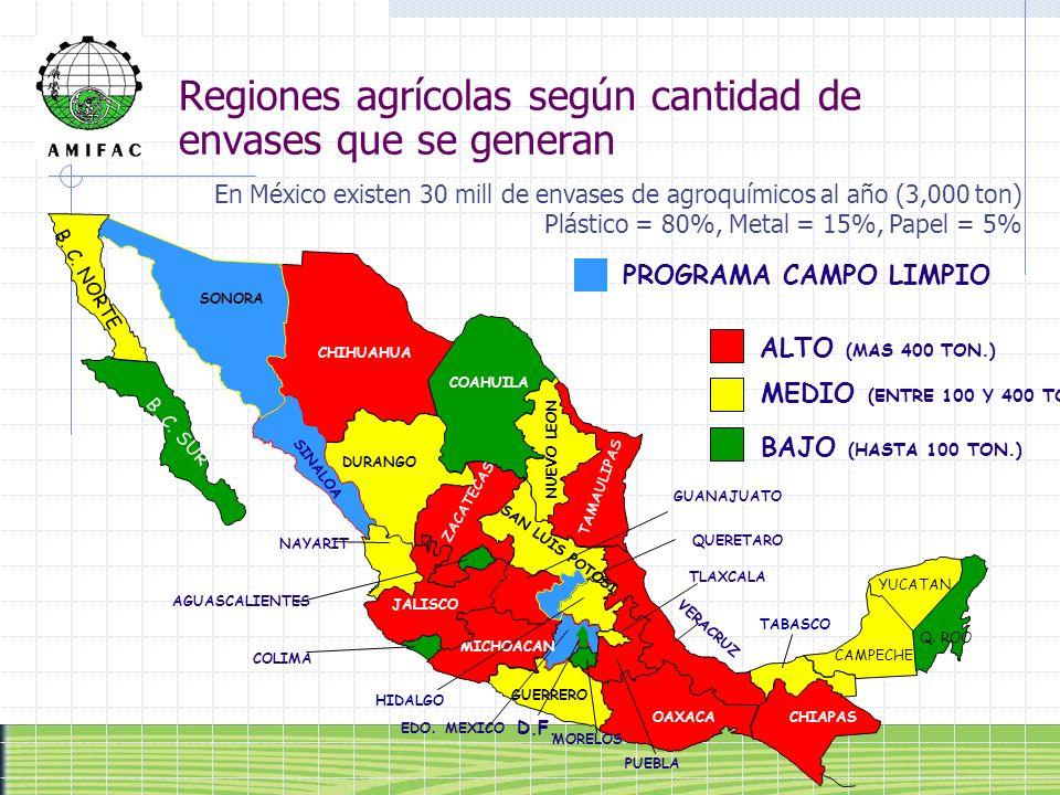 Regiones agrícolas según cantidad de envases que se generan