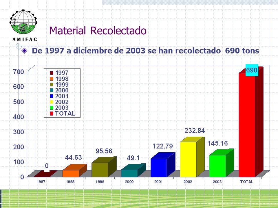 Material Recolectado De 1997 a diciembre de 2003 se han recolectado 690 tons