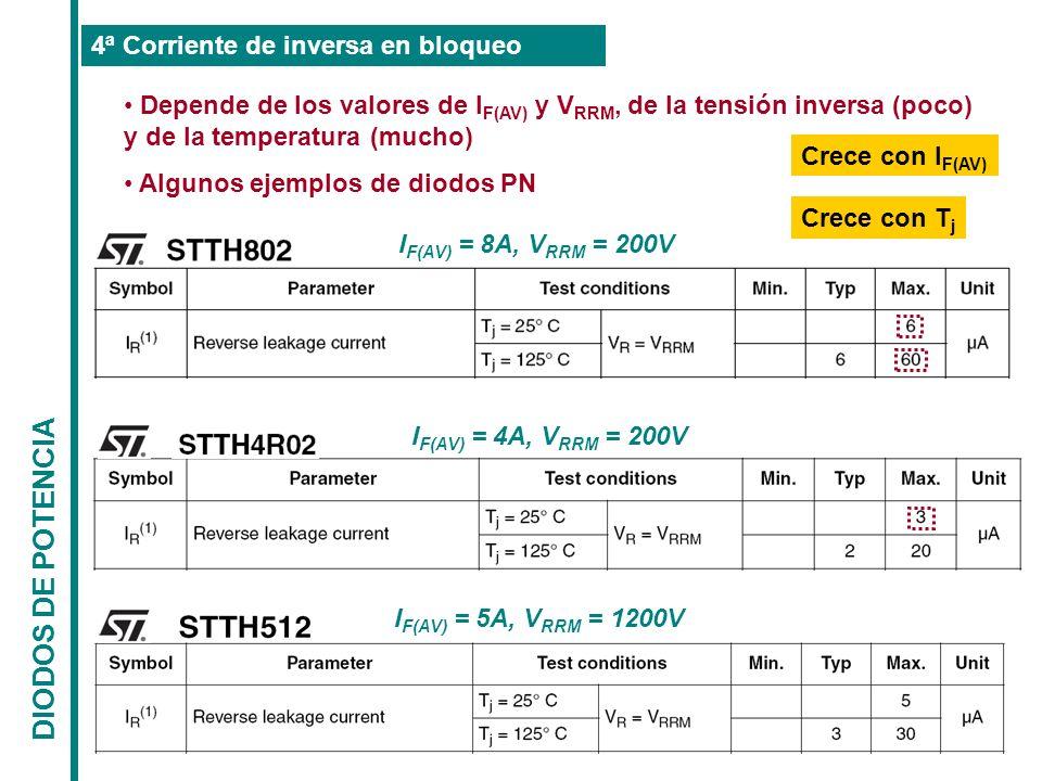 DIODOS DE POTENCIA 4ª Corriente de inversa en bloqueo