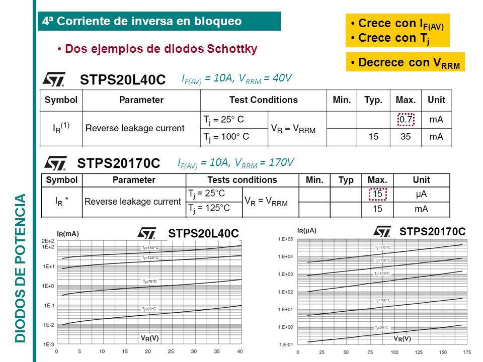 DIODOS DE POTENCIA 4ª Corriente de inversa en bloqueo Crece con IF(AV)
