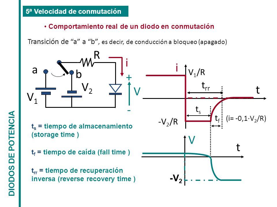 R i i a b + V2 t V V1 - V trr V1/R ts tf (i= -0,1·V2/R) -V2/R -V2