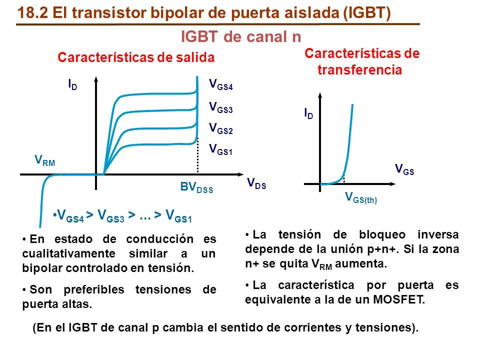 Características de transferencia VGS4 > VGS3 > ... > VGS1