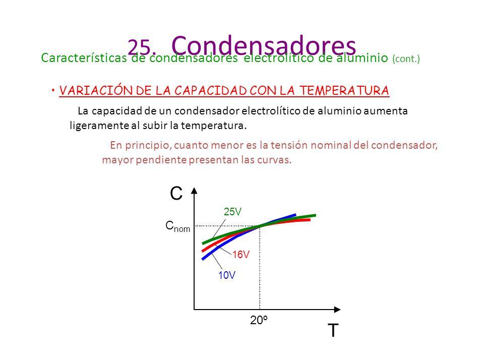 25. Condensadores Características de condensadores electrolítico de aluminio (cont.) VARIACIÓN DE LA CAPACIDAD CON LA TEMPERATURA.