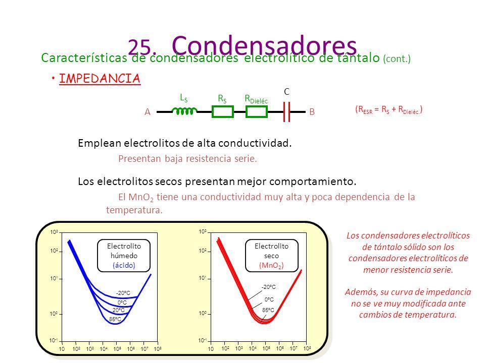 25. Condensadores Características de condensadores electrolítico de tántalo (cont.) IMPEDANCIA. C.