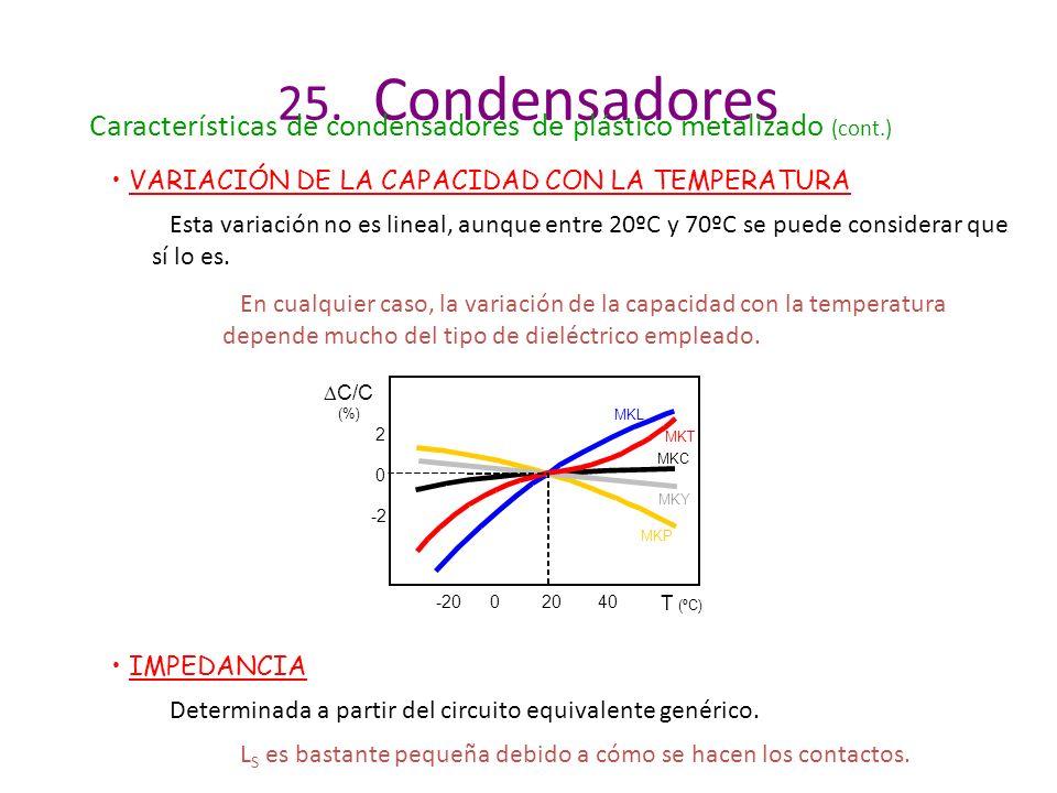 25. Condensadores Características de condensadores de plástico metalizado (cont.) VARIACIÓN DE LA CAPACIDAD CON LA TEMPERATURA.