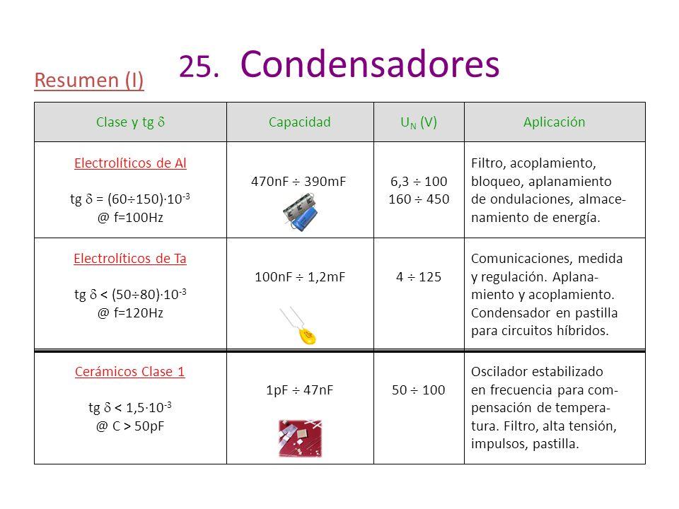 25. Condensadores Resumen (I) Clase y tg  Capacidad UN (V) Aplicación
