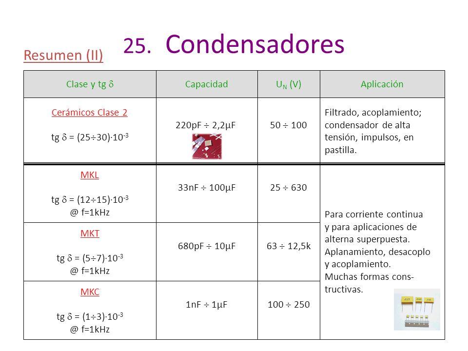 25. Condensadores Resumen (II) Clase y tg  Capacidad UN (V)