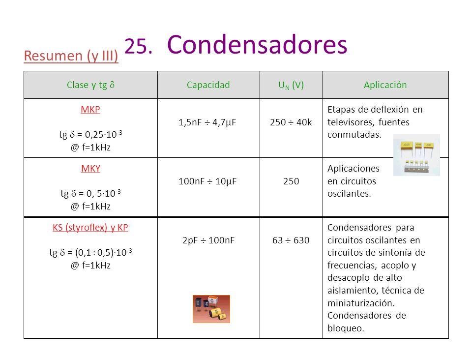 25. Condensadores Resumen (y III) Clase y tg  Capacidad UN (V)