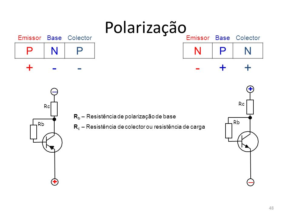 Polarização + - P N + + _ _ Emissor Base Colector