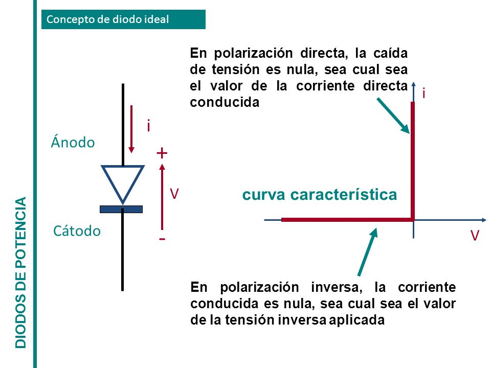+ - i i Ánodo V curva característica Cátodo V