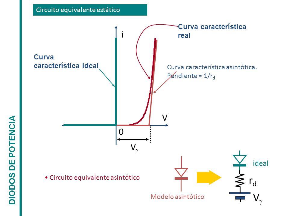 rd V i V V DIODOS DE POTENCIA ideal Circuito equivalente estático