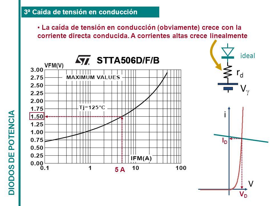 rd V i V ideal DIODOS DE POTENCIA 3ª Caída de tensión en conducción