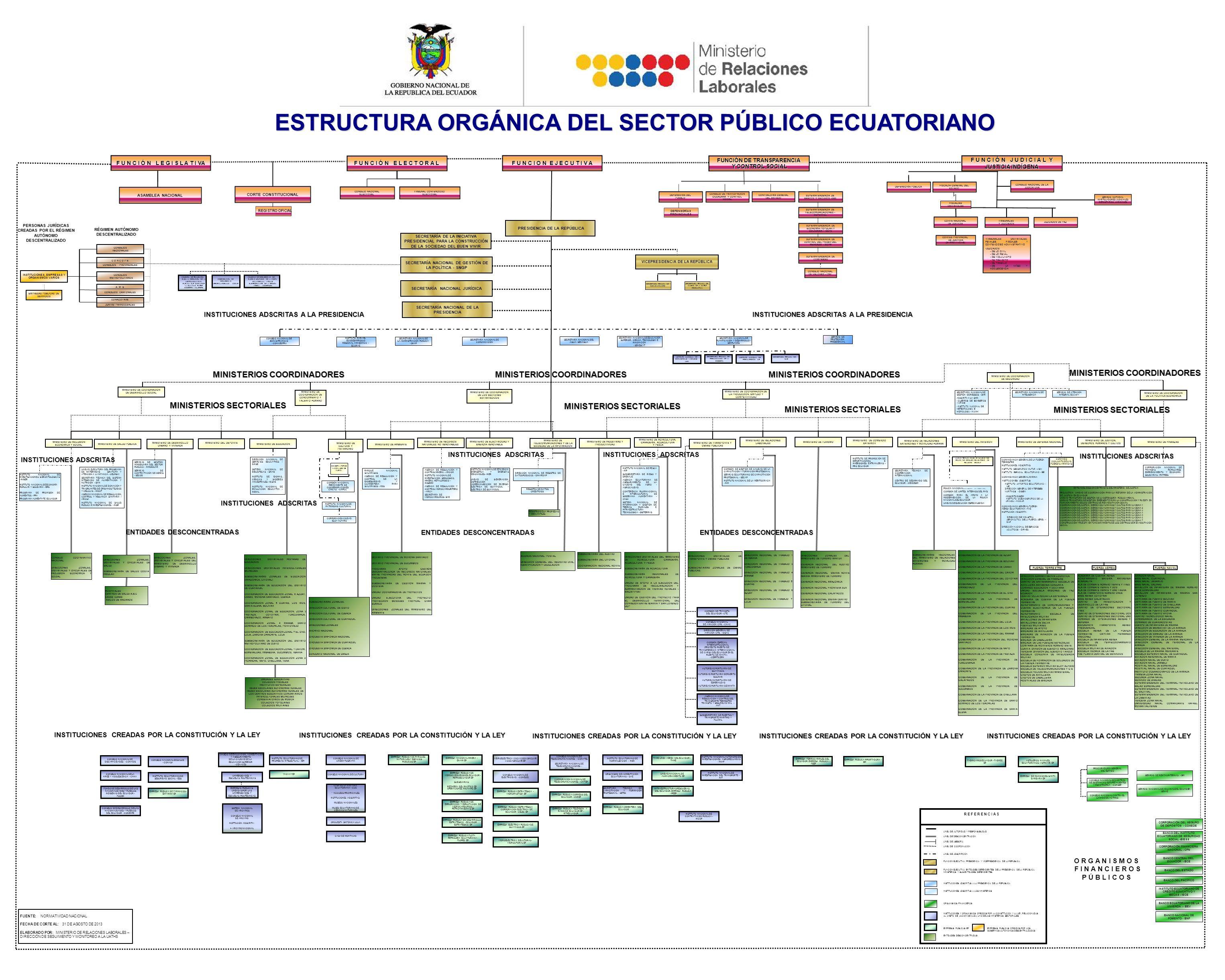 Estructura org nica del sector p blico ecuatoriano ppt for Estructura ministerio del interior