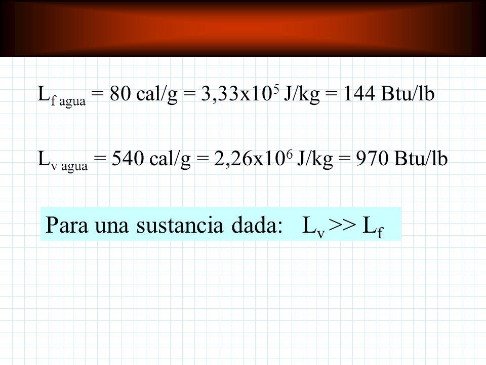 Para una sustancia dada: Lv >> Lf