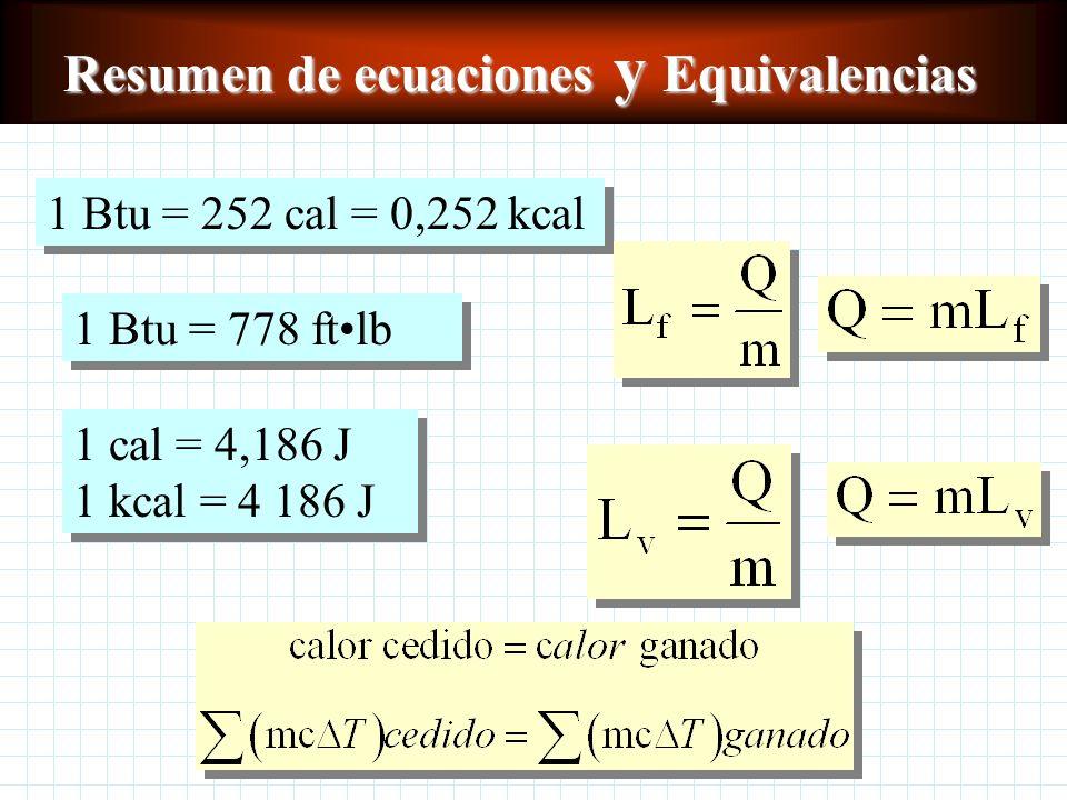 Resumen de ecuaciones y Equivalencias