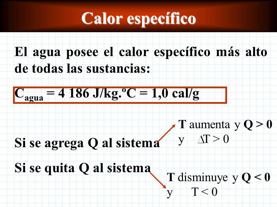 Calor específico El agua posee el calor específico más alto de todas las sustancias: Cagua = 4 186 J/kg.ºC = 1,0 cal/g.