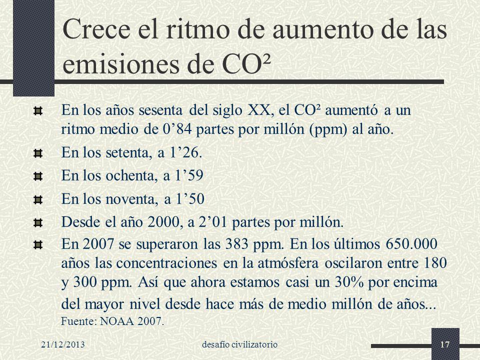 Crece el ritmo de aumento de las emisiones de CO²