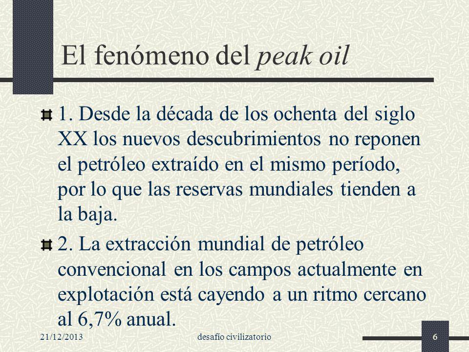 El fenómeno del peak oil