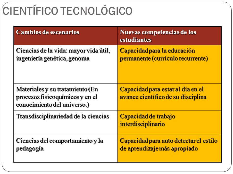 CIENTÍFICO TECNOLÓGICO