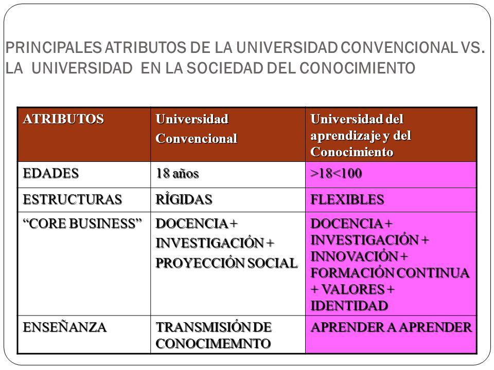 PRINCIPALES ATRIBUTOS DE LA UNIVERSIDAD CONVENCIONAL VS