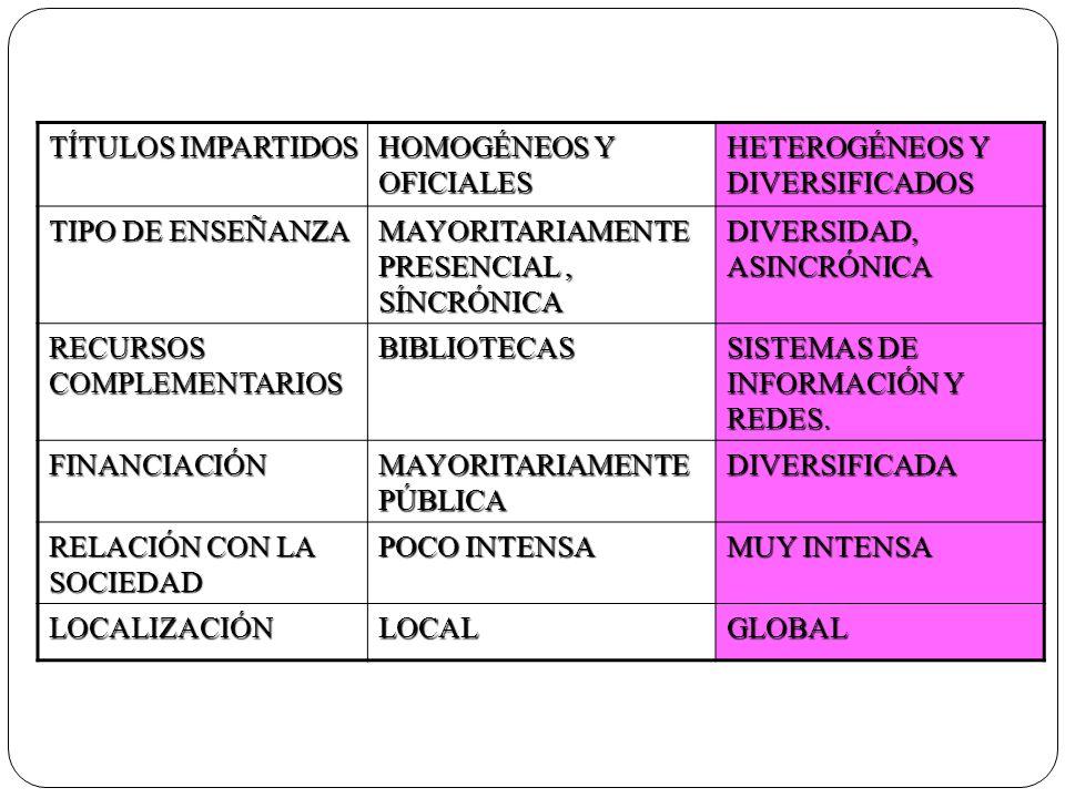 TÍTULOS IMPARTIDOS HOMOGÉNEOS Y OFICIALES. HETEROGÉNEOS Y DIVERSIFICADOS. TIPO DE ENSEÑANZA. MAYORITARIAMENTE PRESENCIAL , SÍNCRÓNICA.