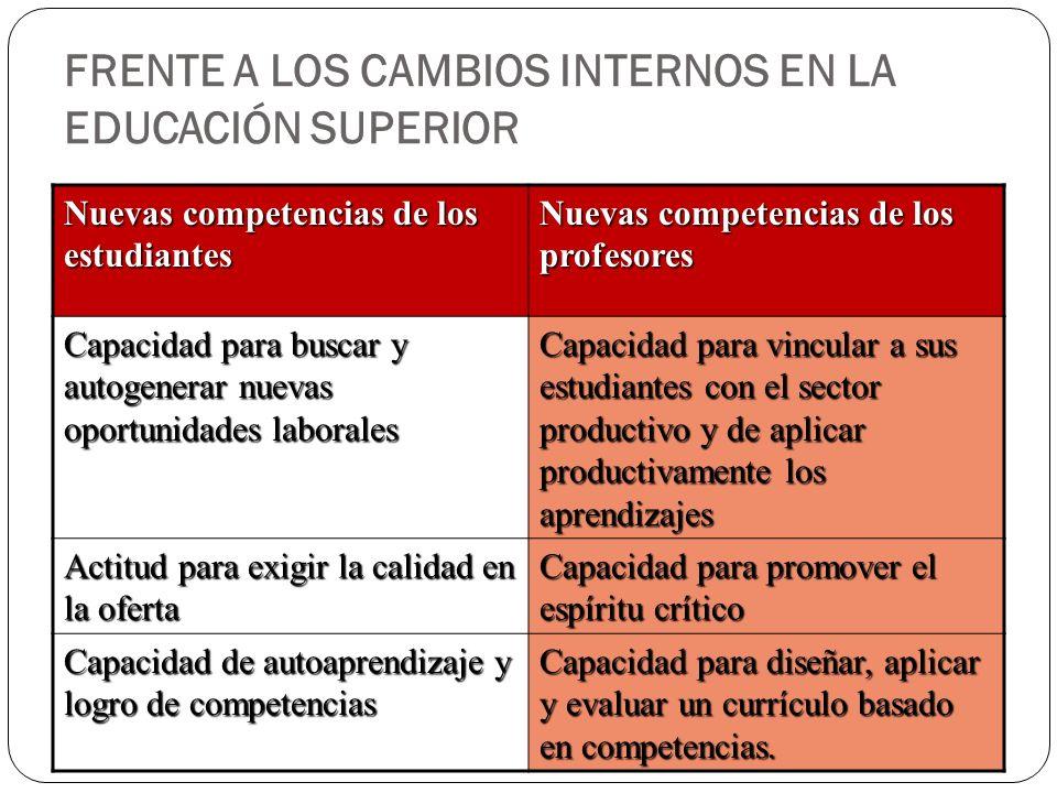 FRENTE A LOS CAMBIOS INTERNOS EN LA EDUCACIÓN SUPERIOR