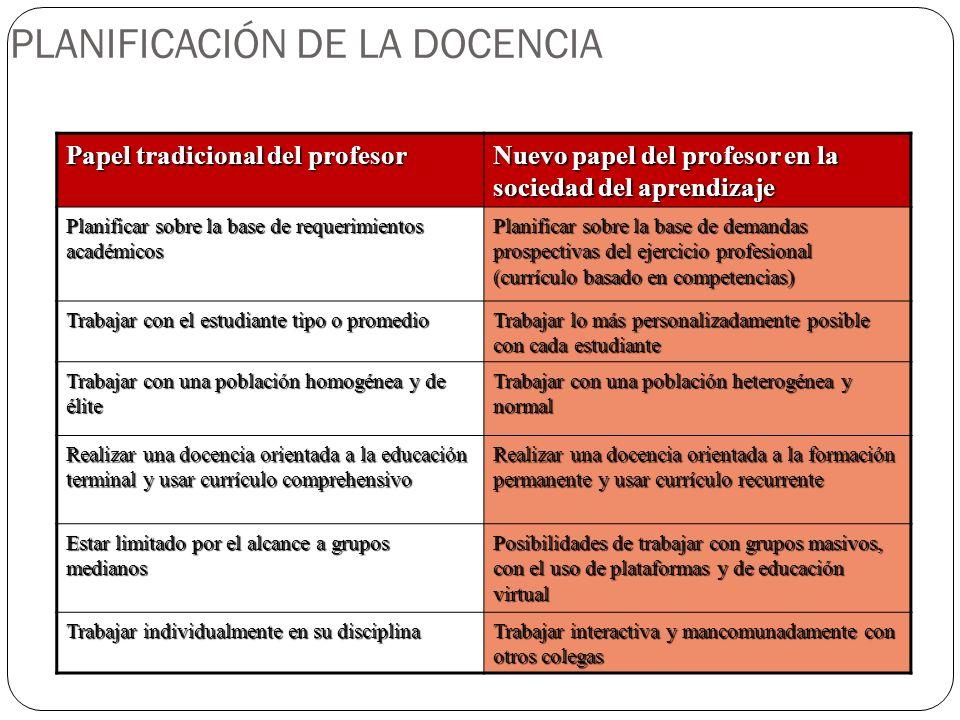PLANIFICACIÓN DE LA DOCENCIA