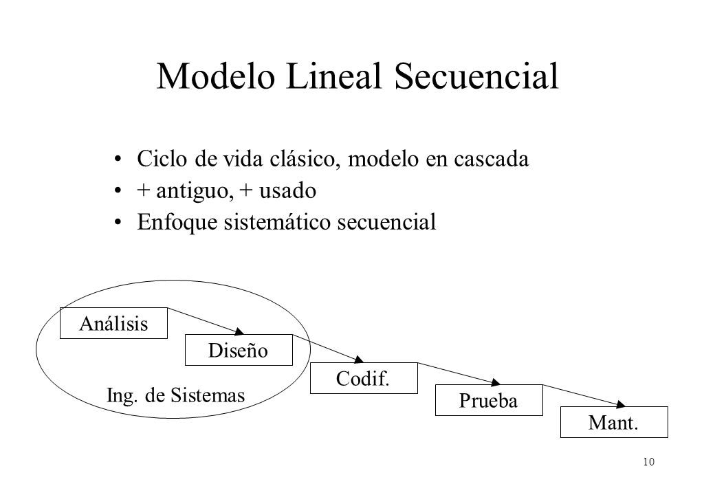 Modelo Lineal Secuencial