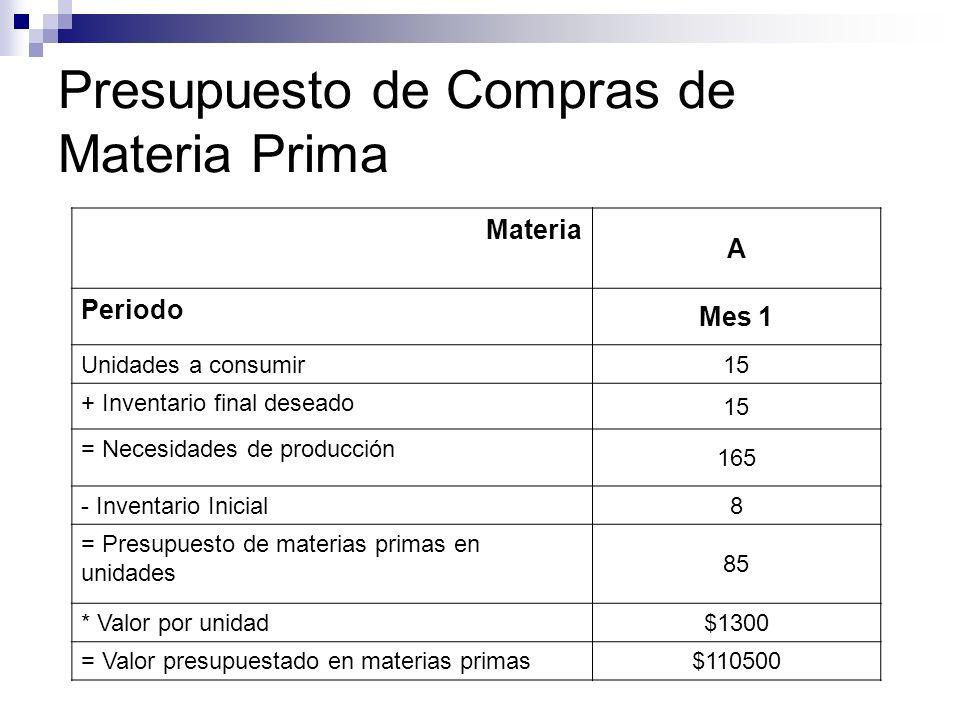 Presupuesto de Compras de Materia Prima