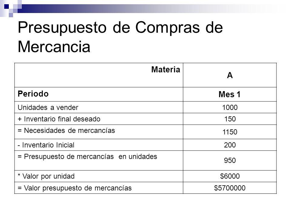 Presupuesto de Compras de Mercancia