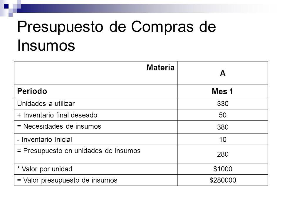 Presupuesto de Compras de Insumos