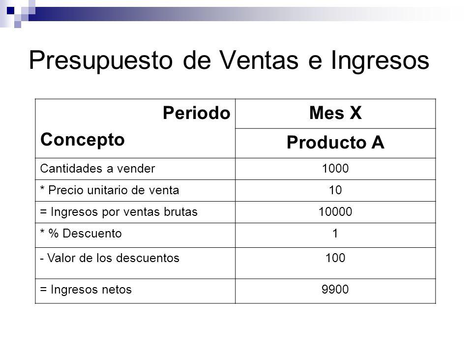 Presupuesto de Ventas e Ingresos
