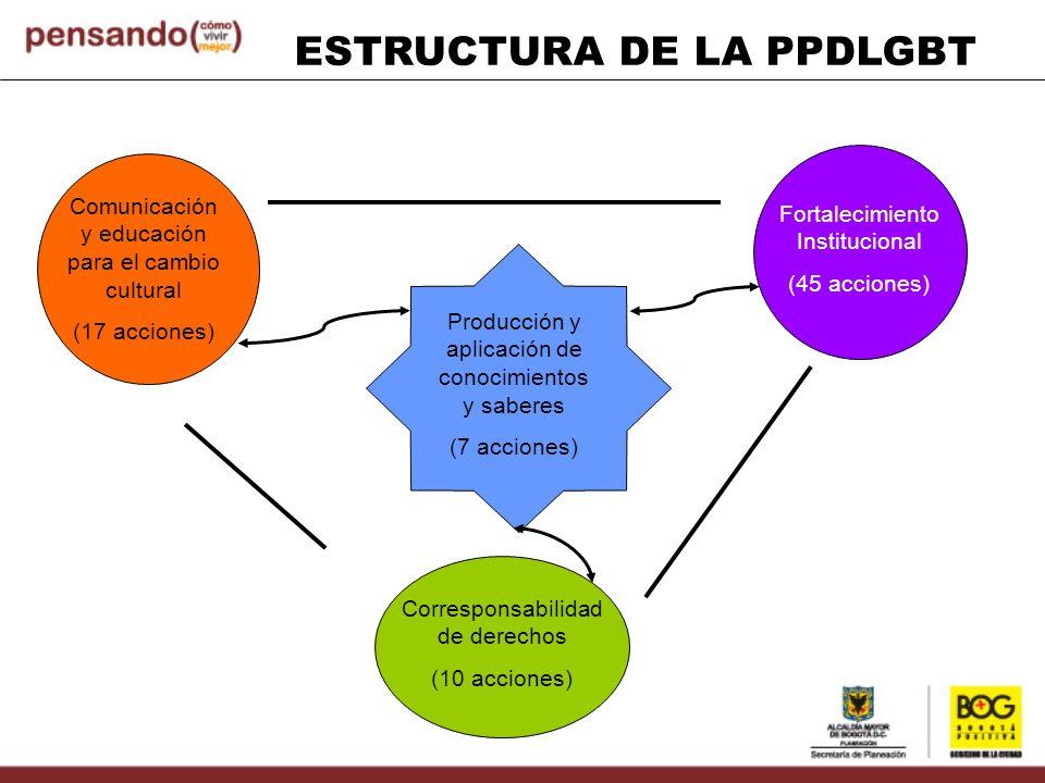 ESTRUCTURA DE LA PPDLGBT