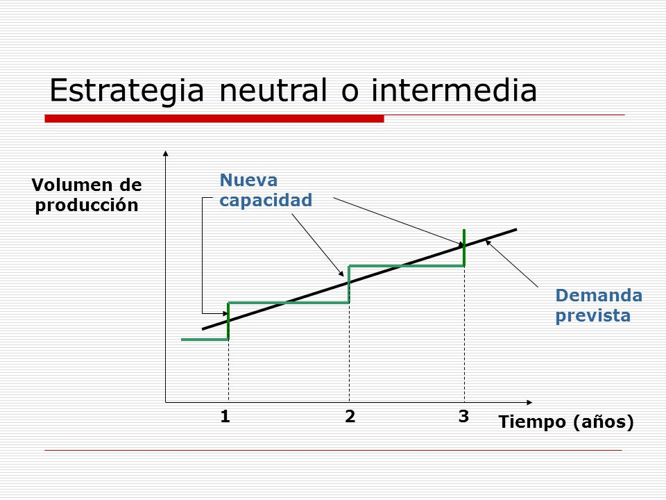 Estrategia neutral o intermedia