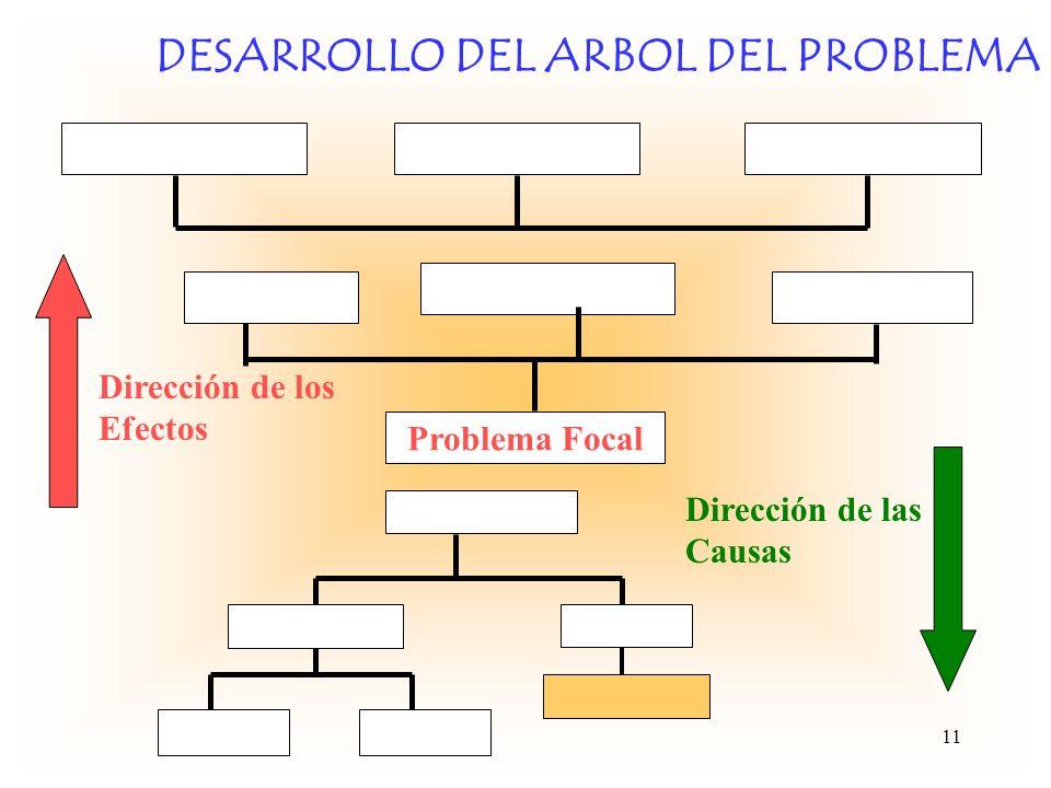 DESARROLLO DEL ARBOL DEL PROBLEMA